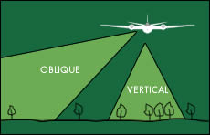 Oblique and vertical